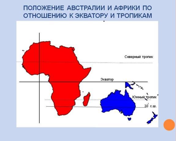 отличие Африки от Австралии